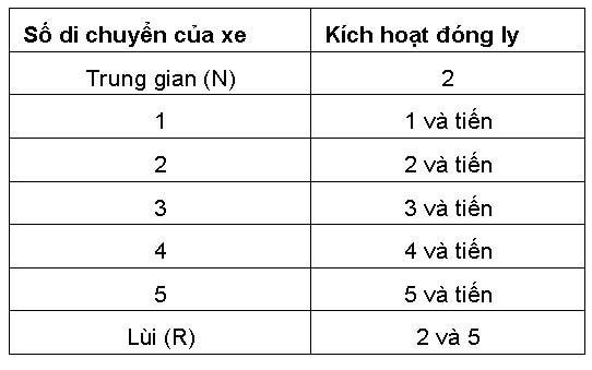 cau-tao-va-nguyen-ly-hoat-dong-cua-hop-so-tu-dong-2